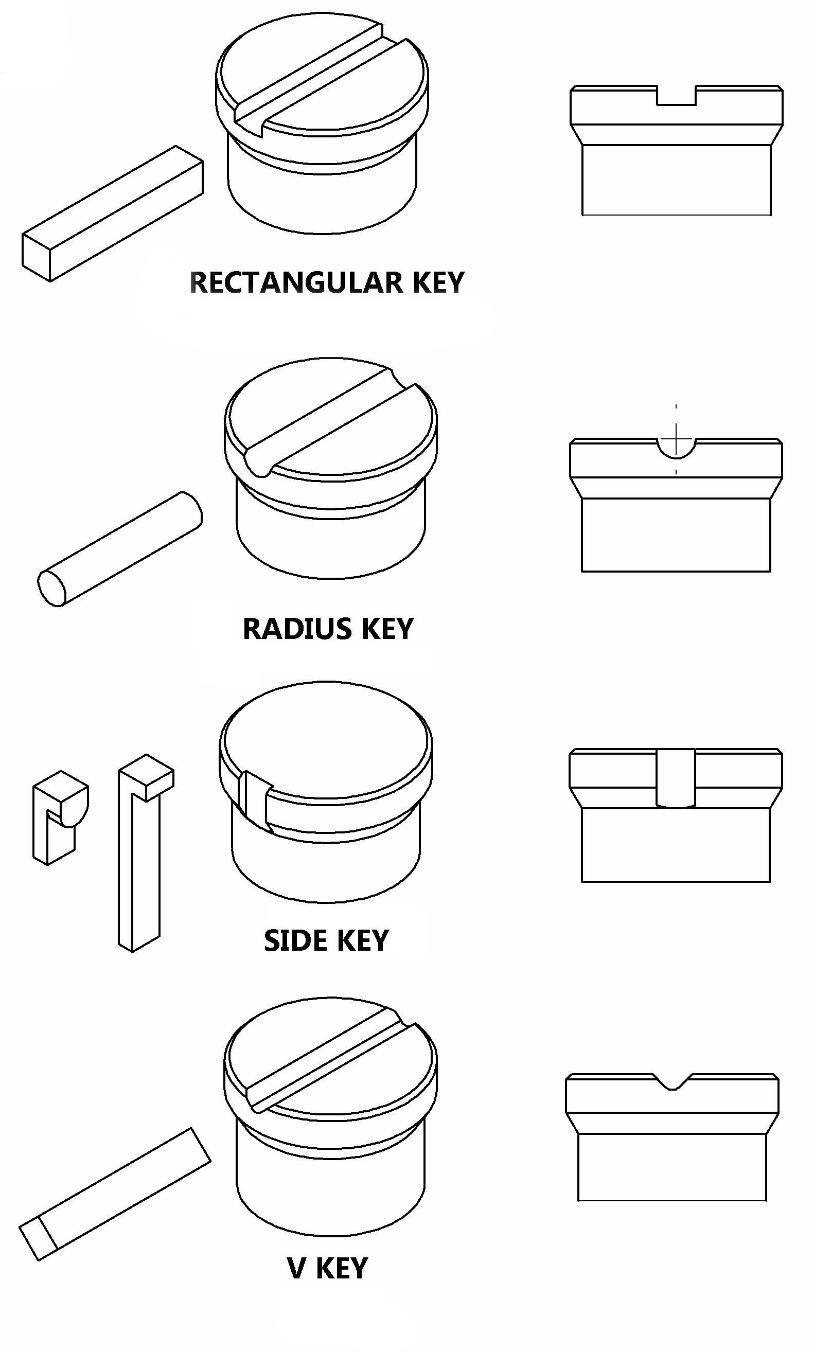 Different Types of Keyways on Punches